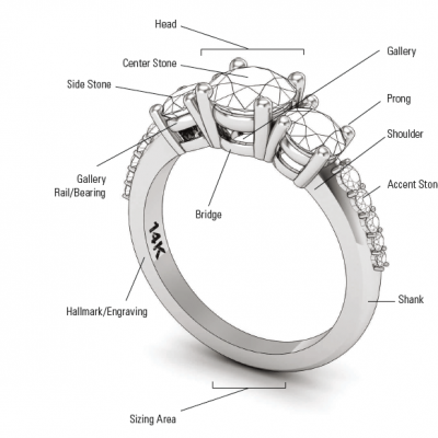 Explaining Types Of Engagement Rings Form